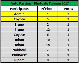 Challenge Photo Auto Passions - Saison 2017 - Page 12 Classe14