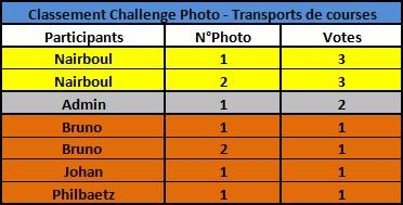 Challenge Photo Auto Passions - Saison 2018 - Page 3 Classe18