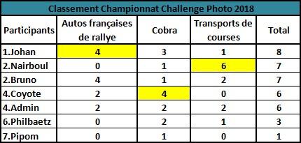 Challenge Photo Auto Passions - Saison 2018 - Page 3 Classe19