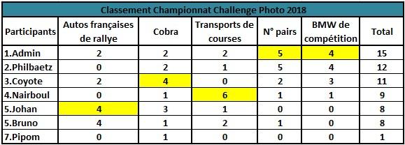 Challenge Photo Auto Passions - Saison 2018 - Page 5 Classe24