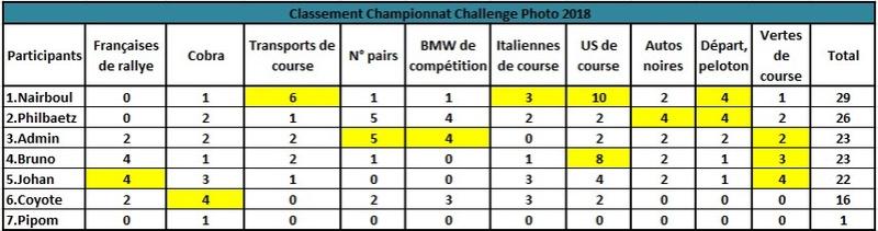 Challenge Photo Auto Passions - Saison 2018 - Page 10 Classe26