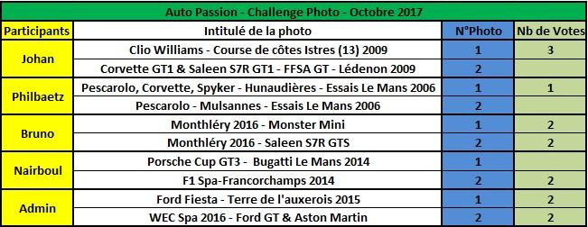 Challenge Photo Auto Passions - Saison 2017 - Page 12 Rysult10