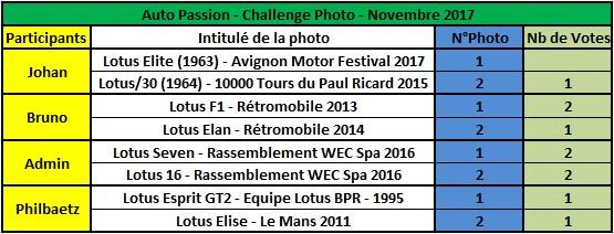 Challenge Photo Auto Passions - Saison 2017 - Page 12 Rysult11