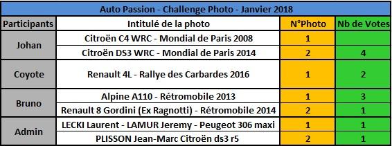 Challenge Photo Auto Passions - Saison 2018 Rysult13
