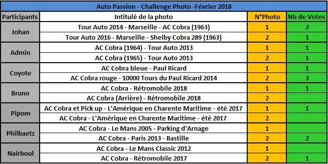 Challenge Photo Auto Passions - Saison 2018 - Page 2 Rysult14