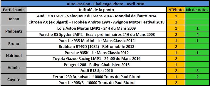 Challenge Photo Auto Passions - Saison 2018 - Page 4 Rysult16