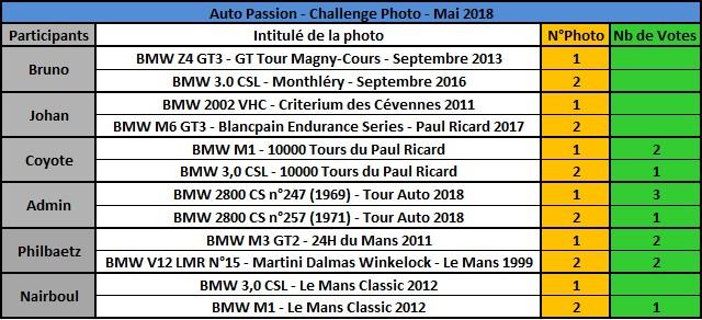 Challenge Photo Auto Passions - Saison 2018 - Page 5 Rysult17