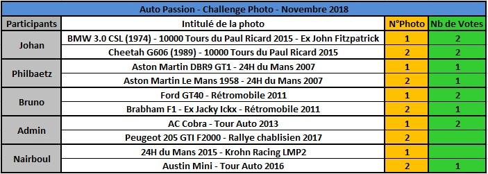 Challenge Photo Auto Passions - Saison 2018 - Page 10 Rysult18