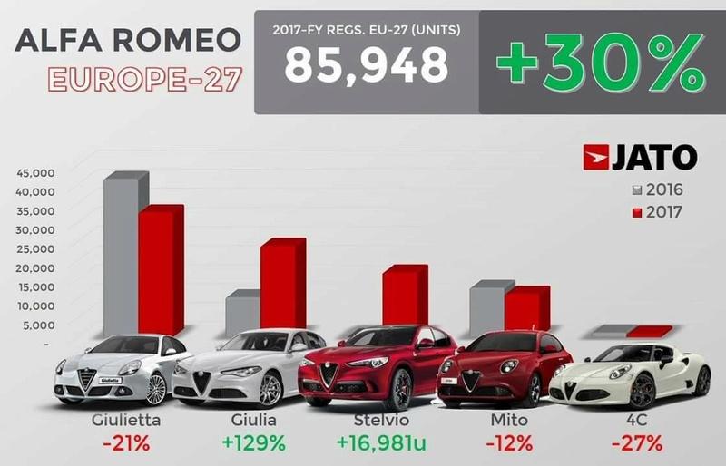 Ventes Alfa Romeo - Page 6 27747510