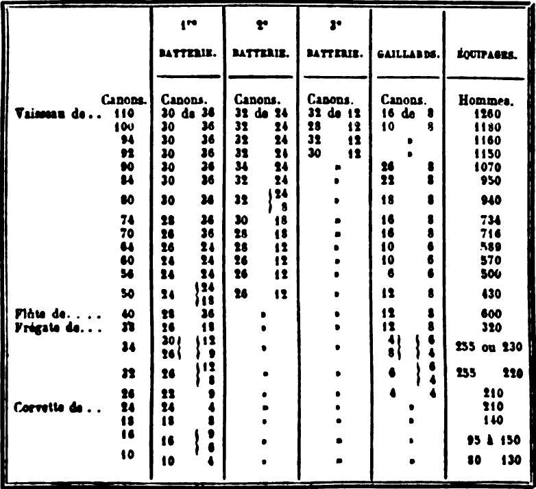 A propos des trois-ponts de Louis XV 1779_n10