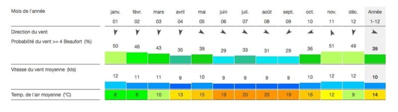 Comparatif Montpellier Oléron Statis10