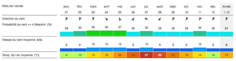 Comparatif Montpellier Oléron Statis11