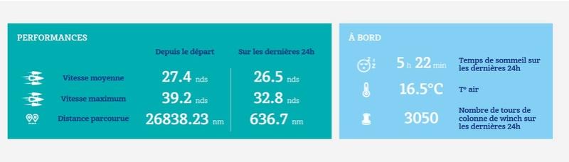François Gabart en route pour un nouveau record du monde à la voile en solitaire. Sans_t12