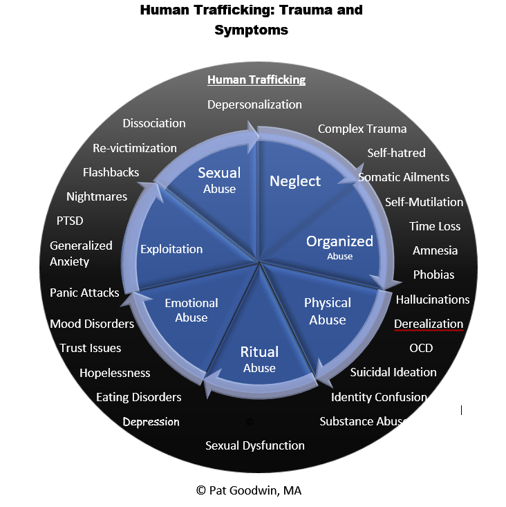 Demystifying Human Trafficking Humtra10