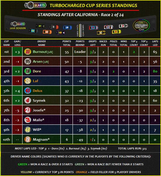 STANDINGS: California [Race 2 of 24] Standi29