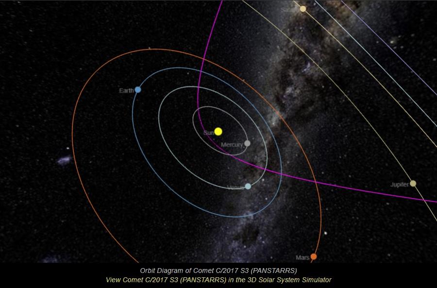 Comète C/2017 S3 (PANSTARRS) C2017_10