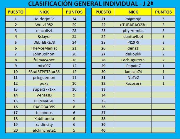 Clasificación General después de la 2ª Jornada  Clasif17
