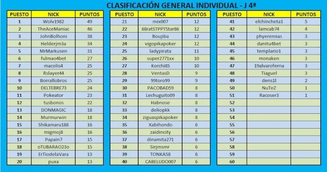 Clasificación General después de la 4ª Jornada Jornad21