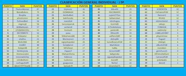 Clasificación General después de la 9ª Jornada Jornad45