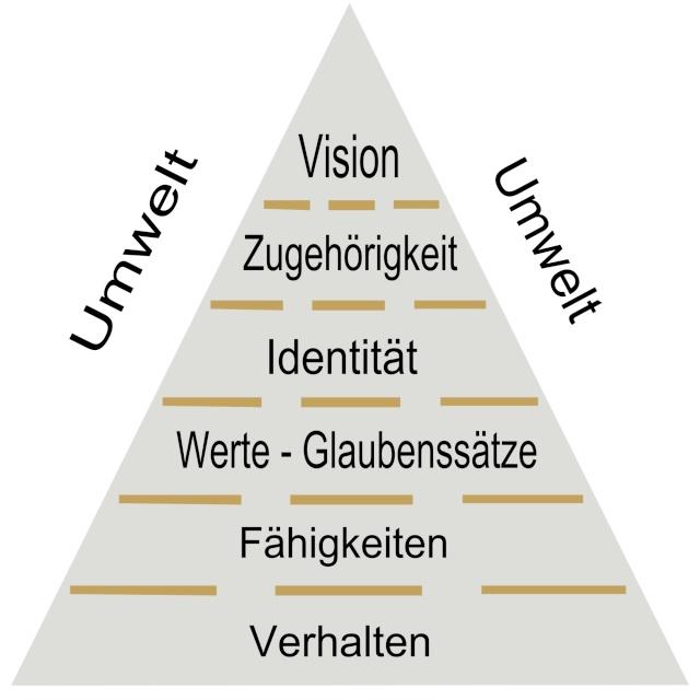 Die logischen Ebenen der Veränderung Logisc12