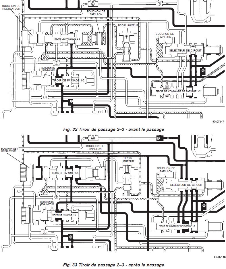 Boite 42RE - Problème de passage 2 vers 3 410