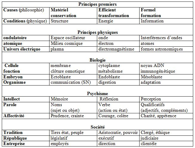 Homologies et principes premiers des systèmes naturels Trilog10