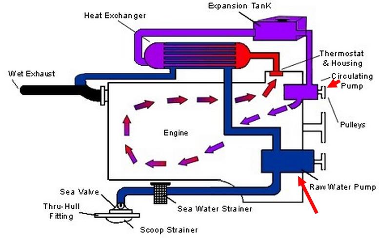 Refroidissement des moteurs marin. Wat10