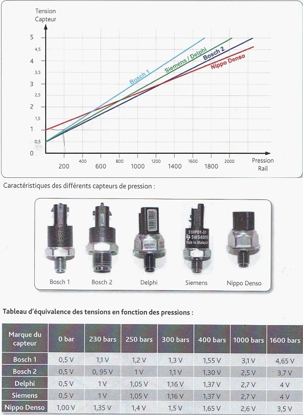 pb régulateur pression carburant. Sans_t10