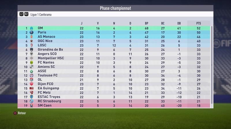 [Fifa 18][Carriere Nono] OM Champions Project - Page 2 Fifa_122