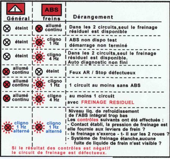 R1150R 2001 : Frein arrière Tablea10