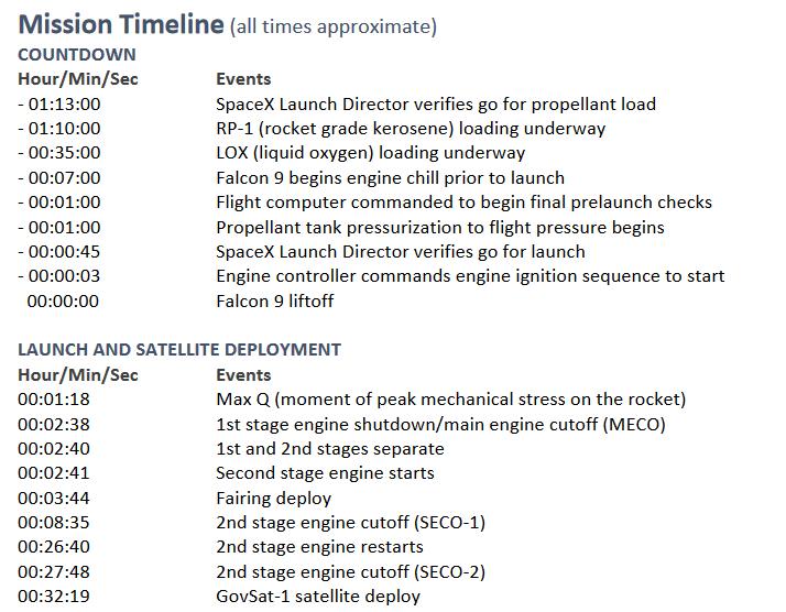 Falcon-9 (SES 16/GovSat 1) - 31.01.2018 [Succès] - Page 2 Captur11