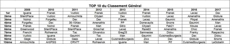 Top 10 du Classement général de chaque saison Top1011