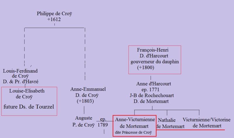 Maison du dauphin Louis-Joseph, 1786-1789  ?  - Page 2 Harcou12
