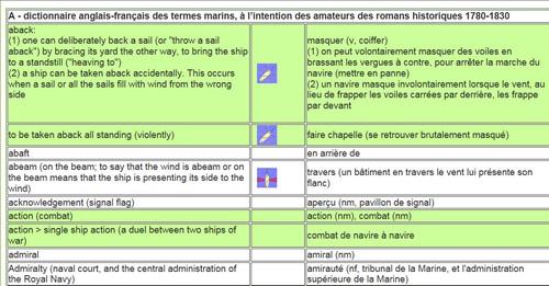 Glossaire Anglais / Français des termes de marine Marine10