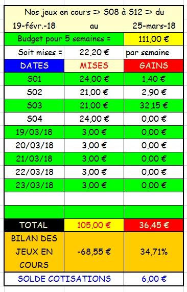 23/03/2018 --- VINCENNES --- R1C2 --- Mise 3 € => Gains 0 € Scree628