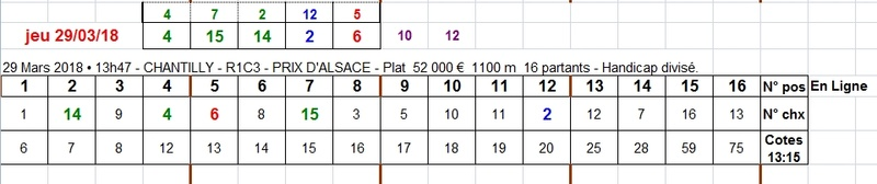 29/03/2018 --- CHANTILLY --- R1C3 --- Mise 3 € => Gains 0 € Scree652