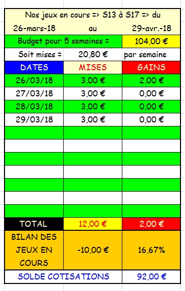 29/03/2018 --- CHANTILLY --- R1C3 --- Mise 3 € => Gains 0 € Scree653