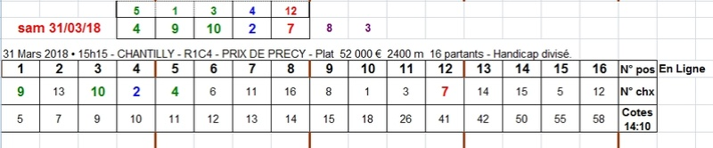 31/03/2018 --- CHANTILLY --- R1C4 --- Mise 3 € => Gains 0 € Scree660