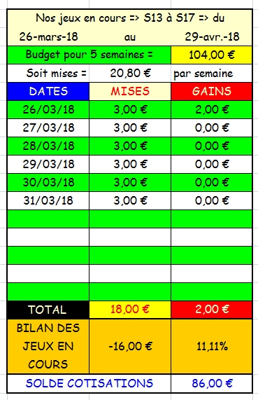 31/03/2018 --- CHANTILLY --- R1C4 --- Mise 3 € => Gains 0 € Scree662