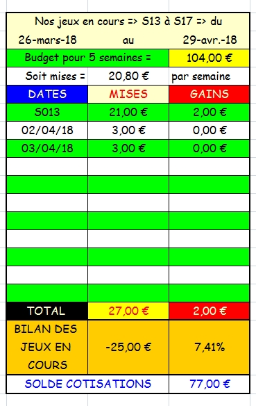 03/04/2018 --- CHANTILLY --- R1C3 --- Mise 3 € => Gains 0 € Scree673