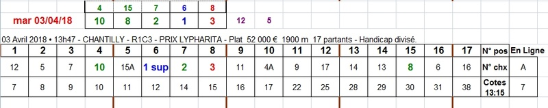 03/04/2018 --- CHANTILLY --- R1C3 --- Mise 3 € => Gains 0 € Scree675