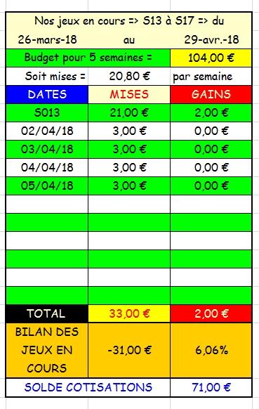 05/04/2018 --- SAINT-CLOUD --- R1C3 --- Mise 3 € => Gains 0 € Scree682