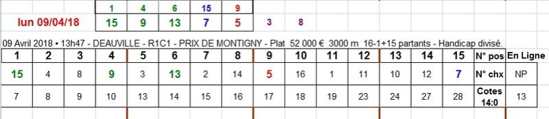 09/04/2018 --- DEAUVILLE --- R1C1 --- Mise 3 € => Gains 0 € Scree697