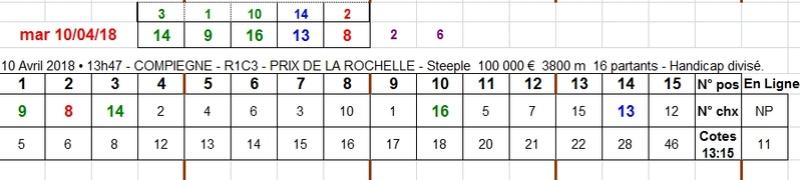 10/04/2018 --- COMPIEGNE --- R1C3 --- Mise 3 € => Gains 0 € Scree702