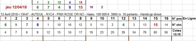 12/04/2018 --- AUTEUIL --- R1C4 --- Mise 3 € => Gains 0 € Scree710