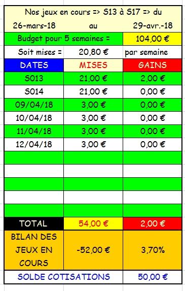 12/04/2018 --- AUTEUIL --- R1C4 --- Mise 3 € => Gains 0 € Scree712