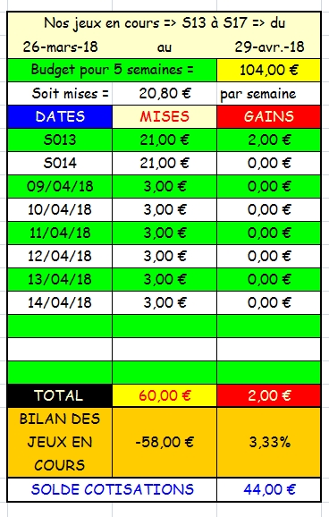 14/04/2018 --- VINCENNES --- R1C4 --- Mise 3 € => Gains 0 € Scree718