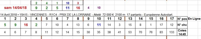 14/04/2018 --- VINCENNES --- R1C4 --- Mise 3 € => Gains 0 € Scree719
