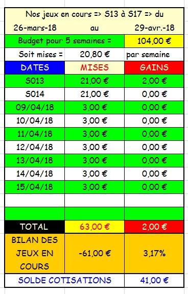 15/04/2018 --- LONGCHAMP --- R1C3 --- Mise 3 € => Gains 0 € Scree723