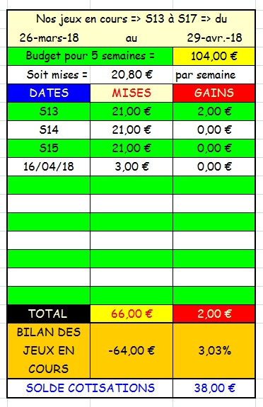 16/04/2018 --- CHANTILLY --- R1C1 --- Mise 3 € => Gains 0 € Scree726